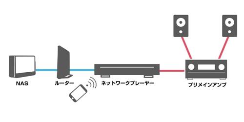 ネットワークオーディオ構成